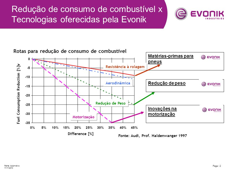 Page | 2 Painel Automotivo 11/11/2010 Redução de consumo de combustível x Tecnologias oferecidas pela Evonik Redução de peso Matérias-primas para pneu
