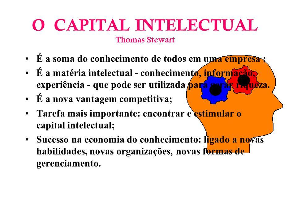 O CAPITAL INTELECTUAL Thomas Stewart É a soma do conhecimento de todos em uma empresa ; É a matéria intelectual - conhecimento, informação, experiência - que pode ser utilizada para gerar riqueza.