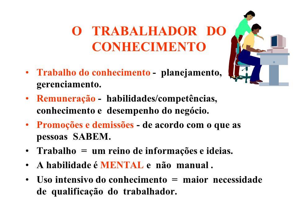 O TRABALHADOR DO CONHECIMENTO Trabalho do conhecimento - planejamento, gerenciamento.