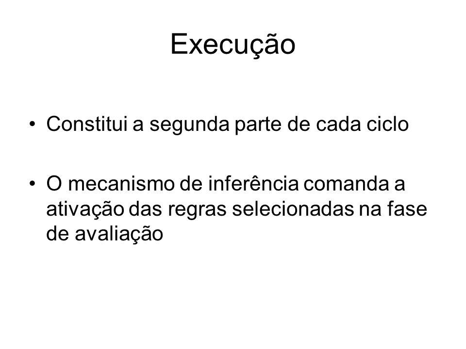 Execução Constitui a segunda parte de cada ciclo O mecanismo de inferência comanda a ativação das regras selecionadas na fase de avaliação