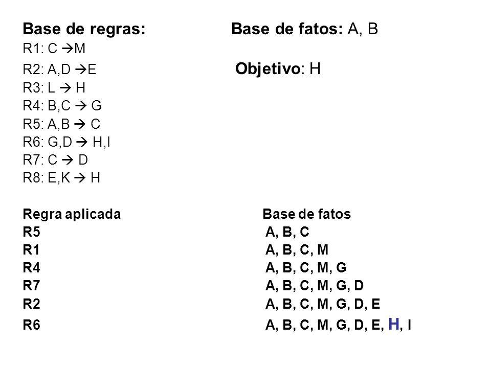Base de regras: Base de fatos: A, B R1: C M R2: A,D E Objetivo: H R3: L H R4: B,C G R5: A,B C R6: G,D H,I R7: C D R8: E,K H Regra aplicada Base de fat