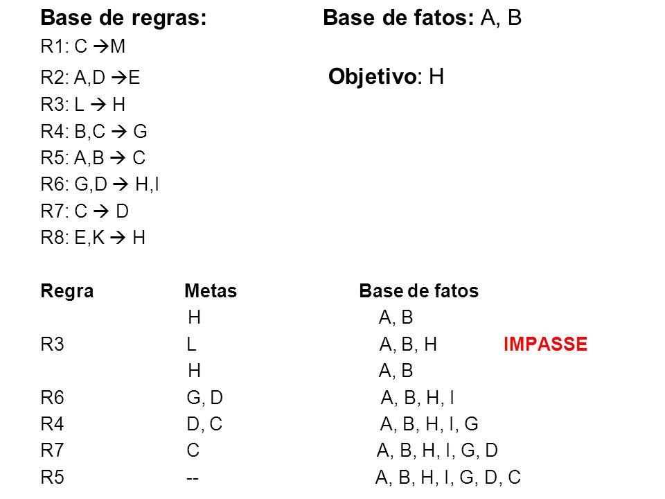 Base de regras: Base de fatos: A, B R1: C M R2: A,D E Objetivo: H R3: L H R4: B,C G R5: A,B C R6: G,D H,I R7: C D R8: E,K H Regra Metas Base de fatos
