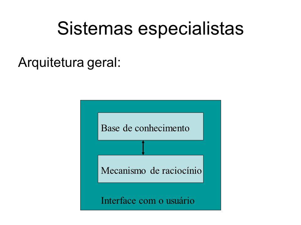 Sistemas especialistas Arquitetura geral: Base de conhecimento Mecanismo de raciocínio Interface com o usuário