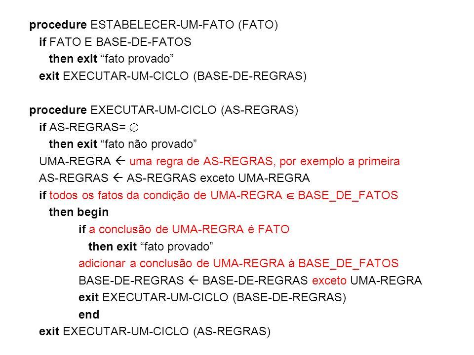 procedure ESTABELECER-UM-FATO (FATO) if FATO E BASE-DE-FATOS then exit fato provado exit EXECUTAR-UM-CICLO (BASE-DE-REGRAS) procedure EXECUTAR-UM-CICL