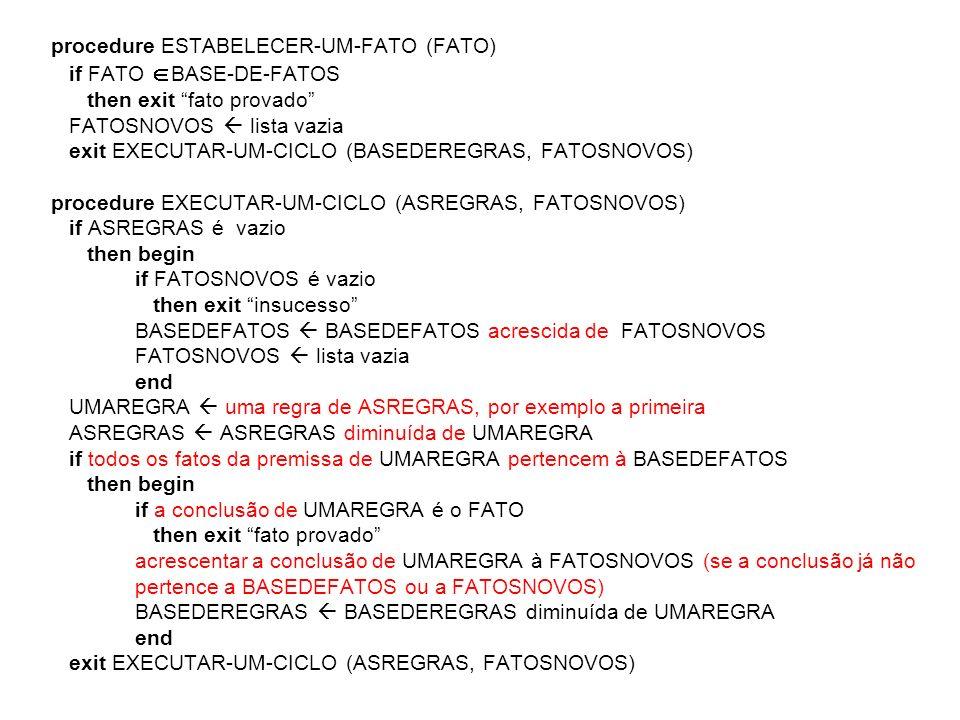 procedure ESTABELECER-UM-FATO (FATO) if FATO BASE-DE-FATOS then exit fato provado FATOSNOVOS lista vazia exit EXECUTAR-UM-CICLO (BASEDEREGRAS, FATOSNO