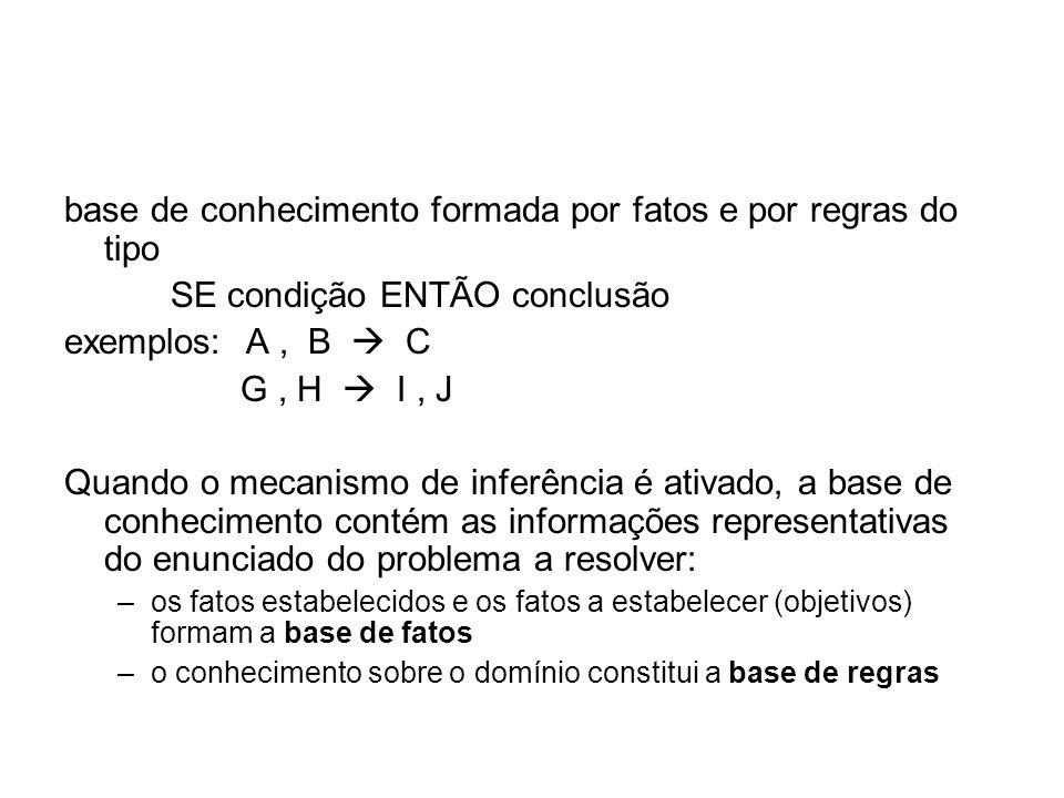 base de conhecimento formada por fatos e por regras do tipo SE condição ENTÃO conclusão exemplos: A, B C G, H I, J Quando o mecanismo de inferência é