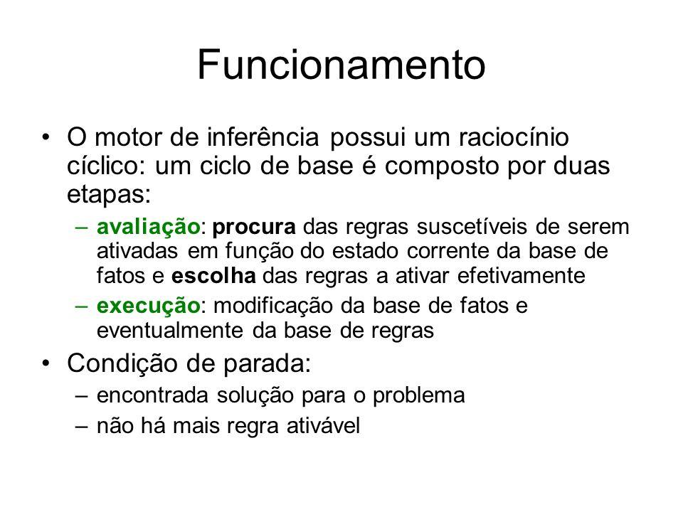 Funcionamento O motor de inferência possui um raciocínio cíclico: um ciclo de base é composto por duas etapas: –avaliação: procura das regras suscetív