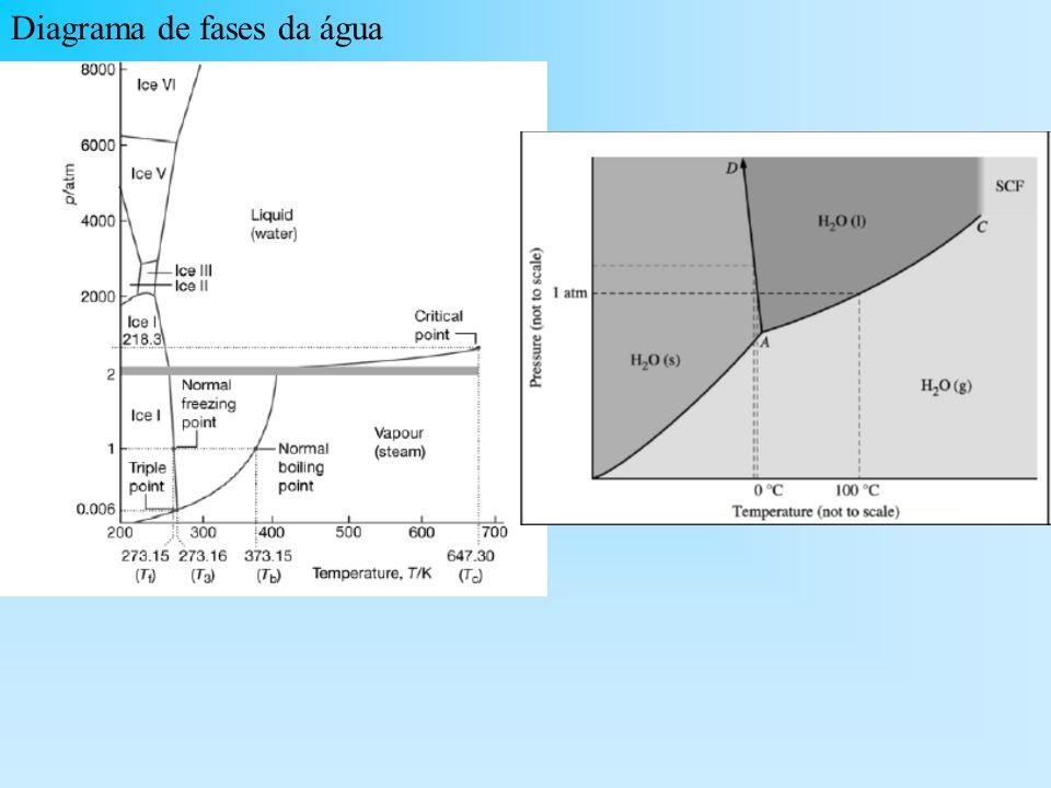 Diagrama de fases do carbono