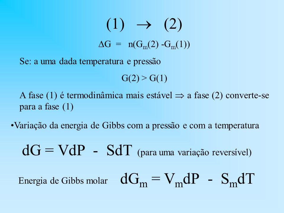 (1) (2) G = n(G m (2) -G m (1)) Se: a uma dada temperatura e pressão G(2) > G(1) A fase (1) é termodinâmica mais estável a fase (2) converte-se para a