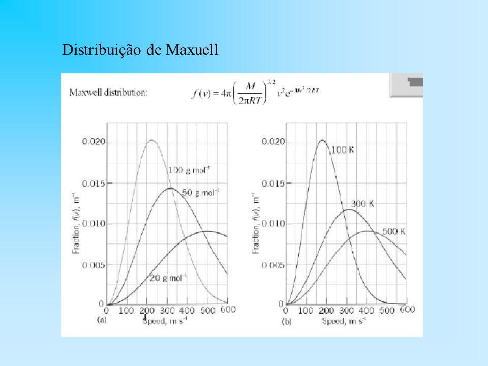 Distribuição de Maxuell