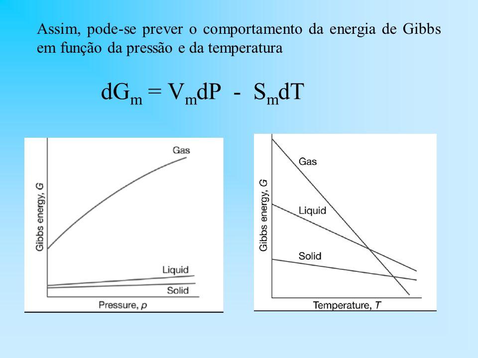 Temperatura de transição: é a temperatura em que a uma dada pressão, as energias de Gibbs molares das duas fases são iguais.