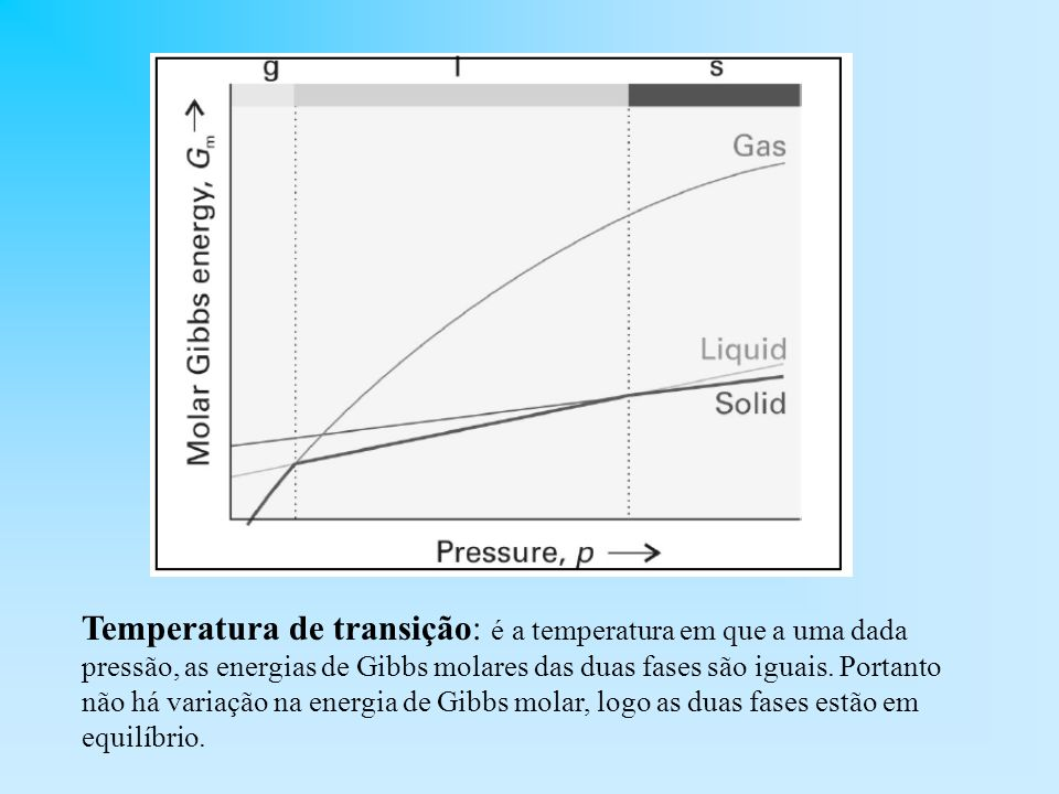 Temperatura de transição: é a temperatura em que a uma dada pressão, as energias de Gibbs molares das duas fases são iguais. Portanto não há variação