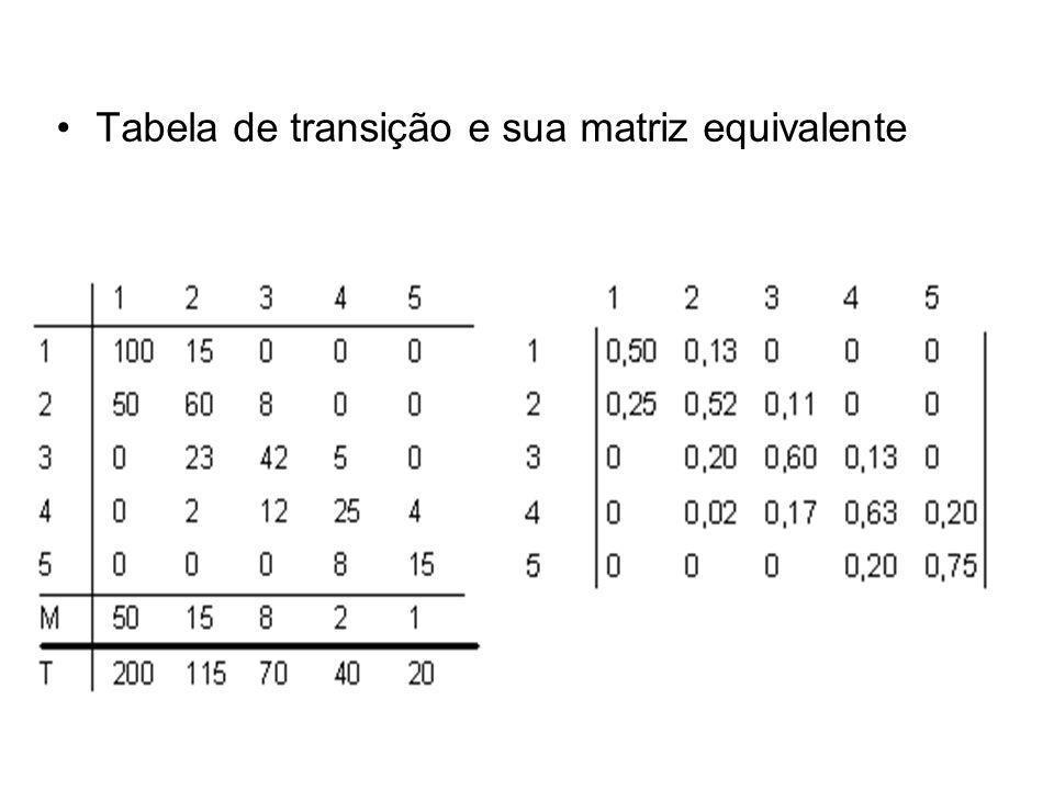 Tabela de transição e sua matriz equivalente