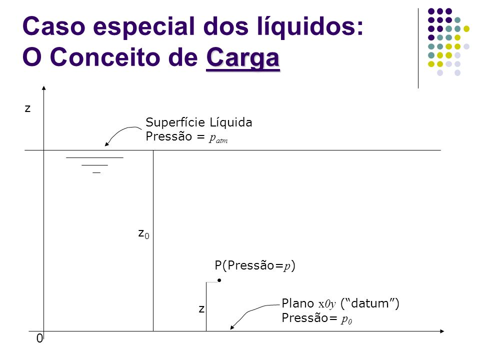 z 0 z0z0 z P(Pressão= p ) Plano x0y (datum) Pressão= p 0 Superfície Líquida Pressão = p atm