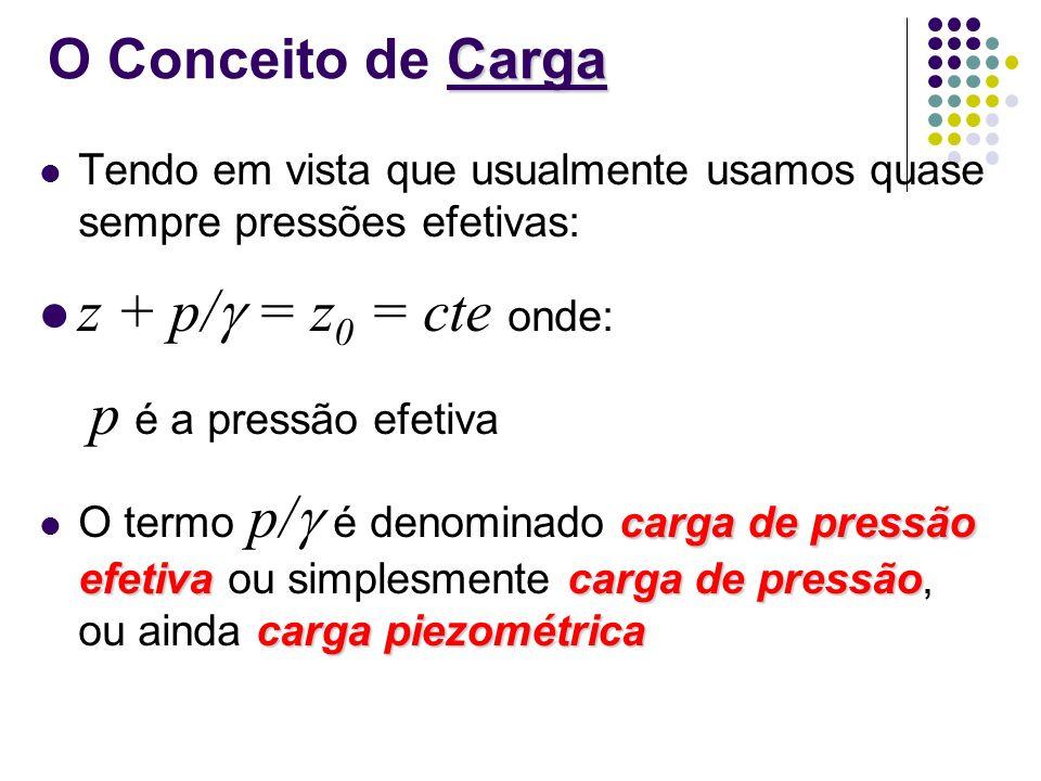 Tendo em vista que usualmente usamos quase sempre pressões efetivas: z + p/ = z 0 = cte onde: p é a pressão efetiva carga de pressão efetivacarga de p
