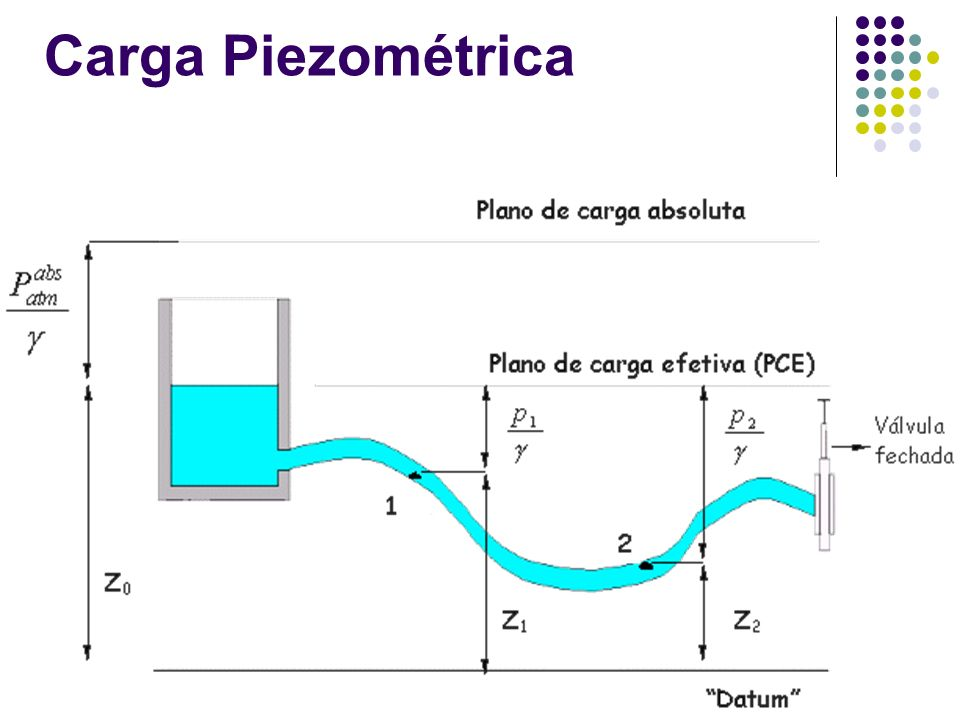 Carga Piezométrica