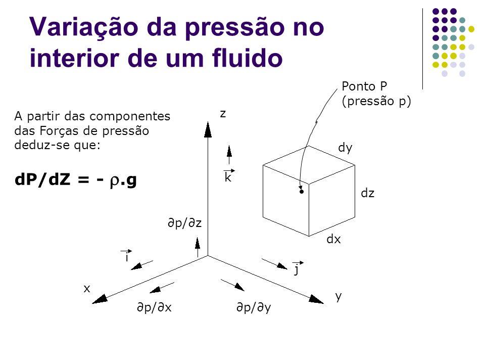 Variação da pressão no interior de um fluido z x y p/z p/xp/y i j k dy dz dx Ponto P (pressão p) A partir das componentes das Forças de pressão deduz-
