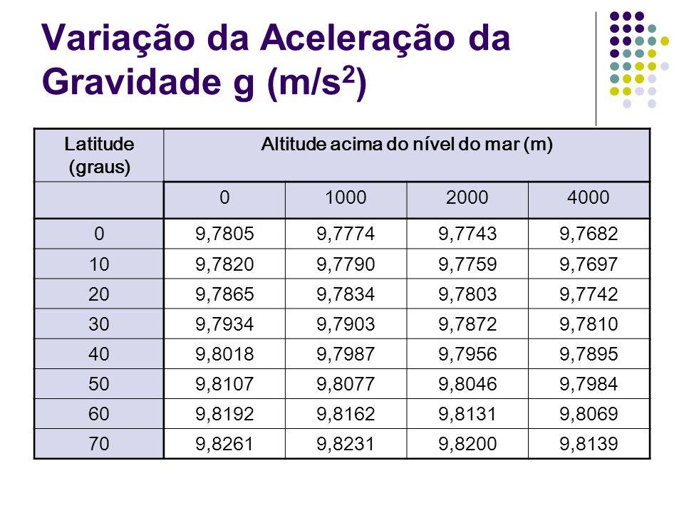Variação da Aceleração da Gravidade g (m/s 2 ) Latitude (graus) Altitude acima do nível do mar (m) 0100020004000 09,78059,77749,77439,7682 109,78209,7