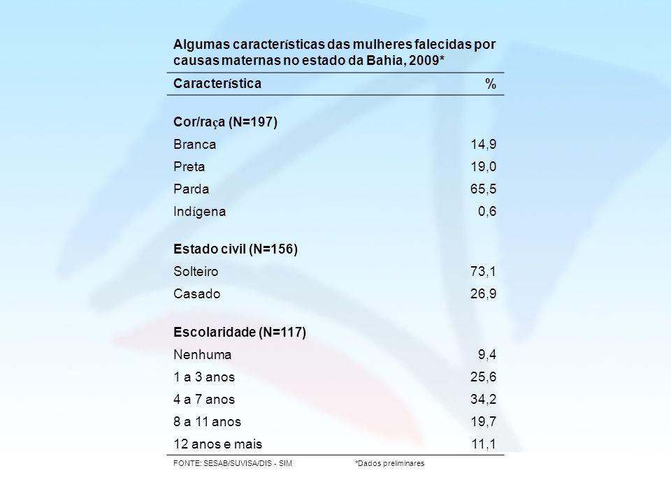 Algumas características das mulheres falecidas por causas maternas no estado da Bahia, 2009* Característica% Cor/ra ç a (N=197) Branca14,9 Preta19,0 P
