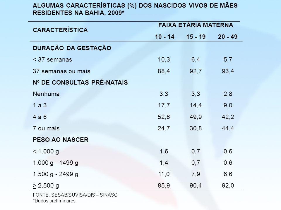 ALGUMAS CARACTERÍSTICAS (%) DOS NASCIDOS VIVOS DE MÃES RESIDENTES NA BAHIA, 2009* CARACTERÍSTICA FAIXA ETÁRIA MATERNA 10 - 1415 - 1920 - 49 DURAÇÃO DA