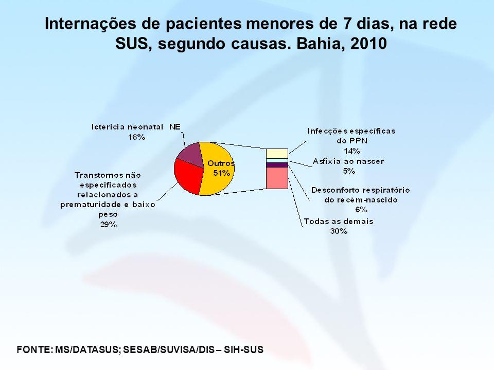 Internações de pacientes menores de 7 dias, na rede SUS, segundo causas. Bahia, 2010 FONTE: MS/DATASUS; SESAB/SUVISA/DIS – SIH-SUS
