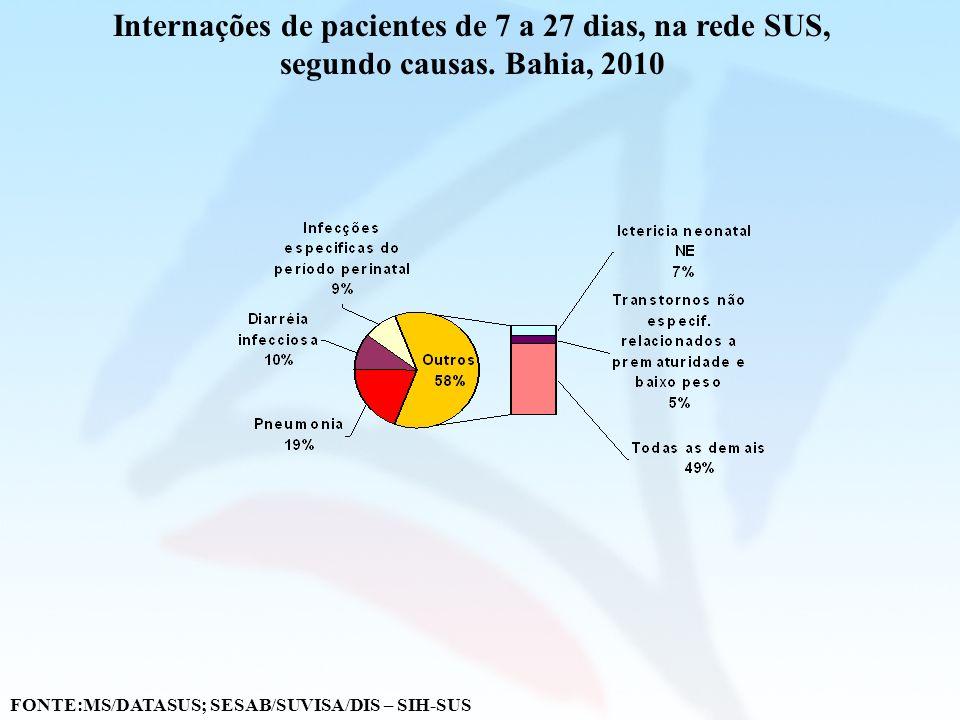Internações de pacientes de 7 a 27 dias, na rede SUS, segundo causas. Bahia, 2010 FONTE:MS/DATASUS; SESAB/SUVISA/DIS – SIH-SUS