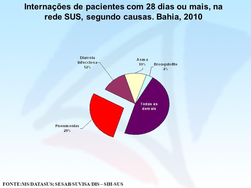 Internações de pacientes com 28 dias ou mais, na rede SUS, segundo causas. Bahia, 2010 FONTE:MS/DATASUS; SESAB/SUVISA/DIS – SIH-SUS