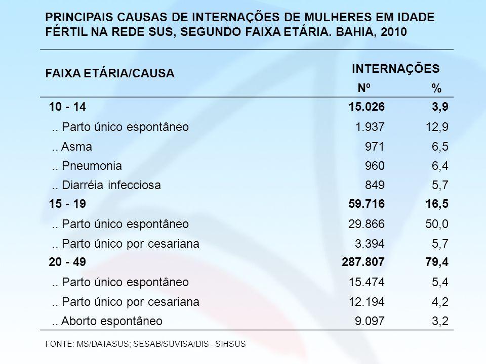 PRINCIPAIS CAUSAS DE INTERNAÇÕES DE MULHERES EM IDADE FÉRTIL NA REDE SUS, SEGUNDO FAIXA ETÁRIA. BAHIA, 2010 FAIXA ETÁRIA/CAUSA INTERNAÇÕES Nº % 10 - 1