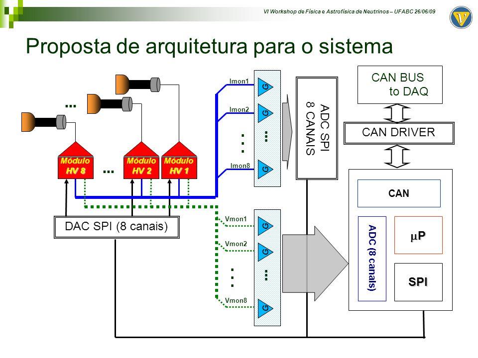 VI Workshop de Física e Astrofísica de Neutrinos – UFABC 26/06/09 Proposta de arquitetura para o sistema P CAN ADC (8 canais) HV 1 Módulo HV 1 HV 2 Mó