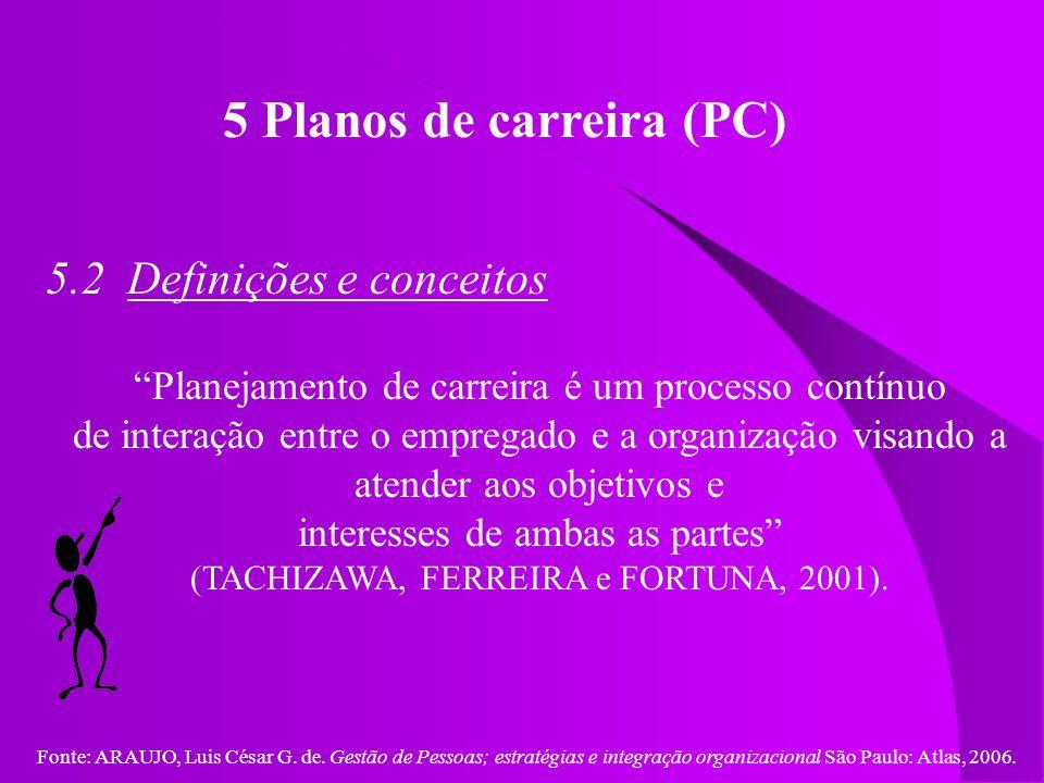 Fonte: ARAUJO, Luis César G. de. Gestão de Pessoas; estratégias e integração organizacional São Paulo: Atlas, 2006. 5 Planos de carreira (PC) 5.2 Defi