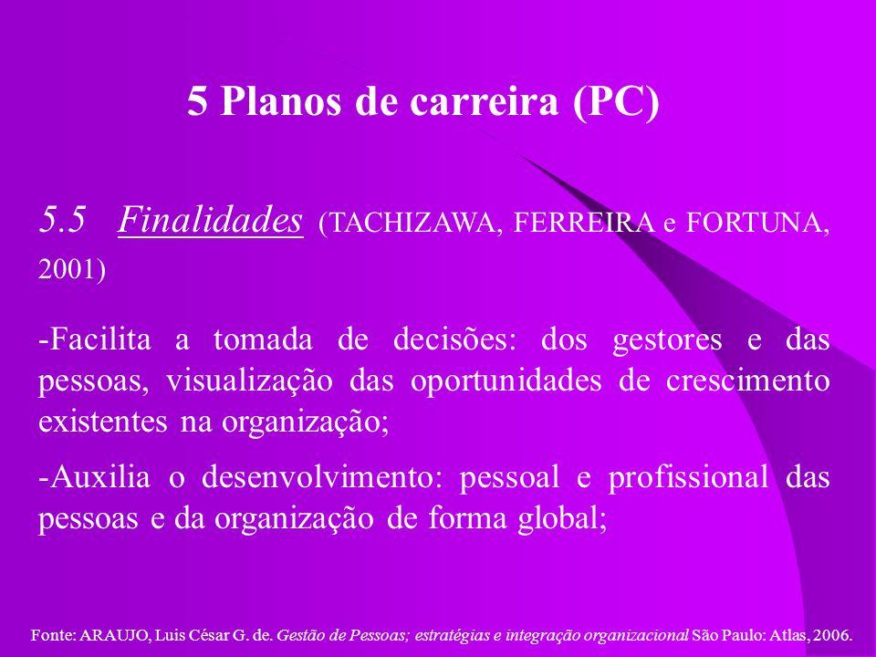 Fonte: ARAUJO, Luis César G. de. Gestão de Pessoas; estratégias e integração organizacional São Paulo: Atlas, 2006. 5 Planos de carreira (PC) 5.5 Fina