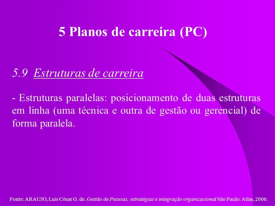 Fonte: ARAUJO, Luis César G. de. Gestão de Pessoas; estratégias e integração organizacional São Paulo: Atlas, 2006. 5 Planos de carreira (PC) 5.9 Estr