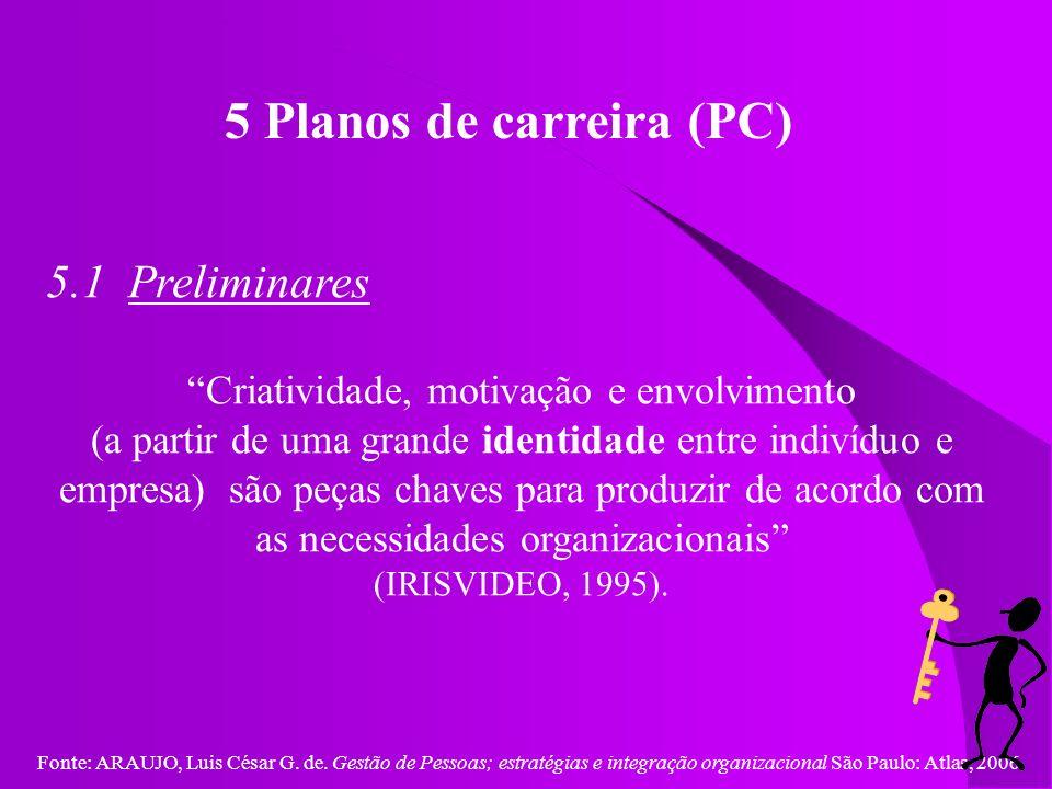 Fonte: ARAUJO, Luis César G. de. Gestão de Pessoas; estratégias e integração organizacional São Paulo: Atlas, 2006. 5 Planos de carreira (PC) 5.1 Prel