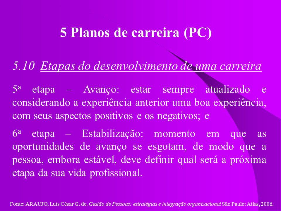 Fonte: ARAUJO, Luis César G. de. Gestão de Pessoas; estratégias e integração organizacional São Paulo: Atlas, 2006. 5 Planos de carreira (PC) 5.10 Eta