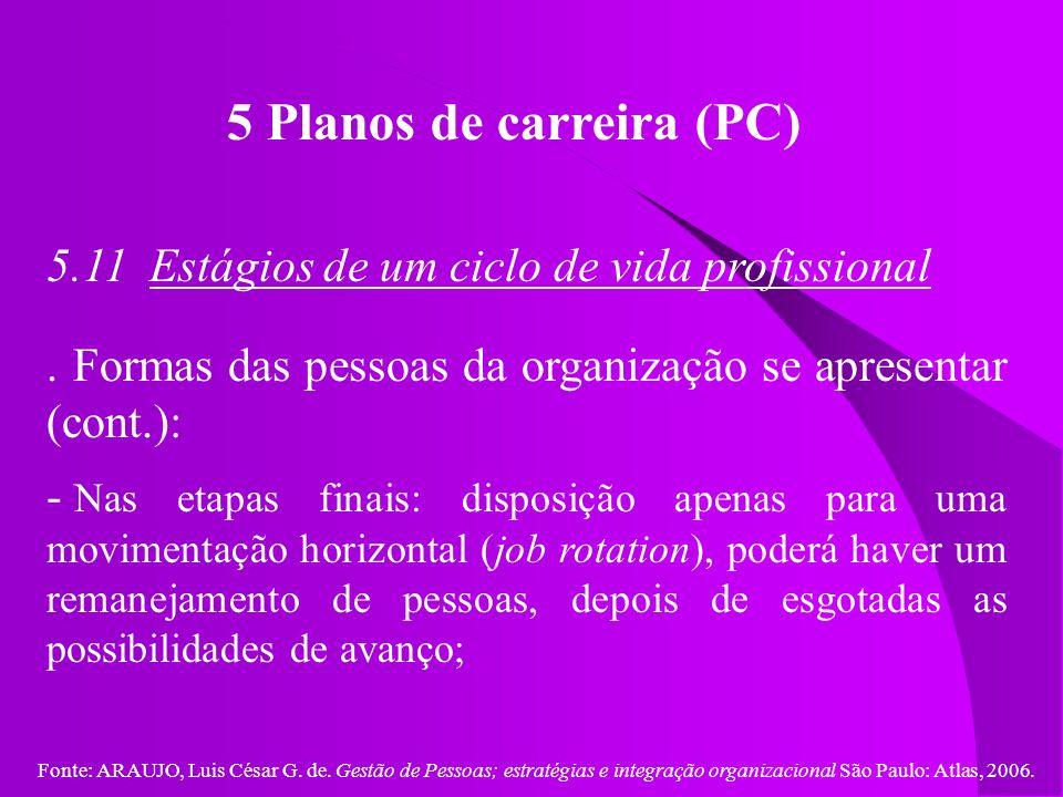 Fonte: ARAUJO, Luis César G. de. Gestão de Pessoas; estratégias e integração organizacional São Paulo: Atlas, 2006. 5 Planos de carreira (PC) 5.11 Est