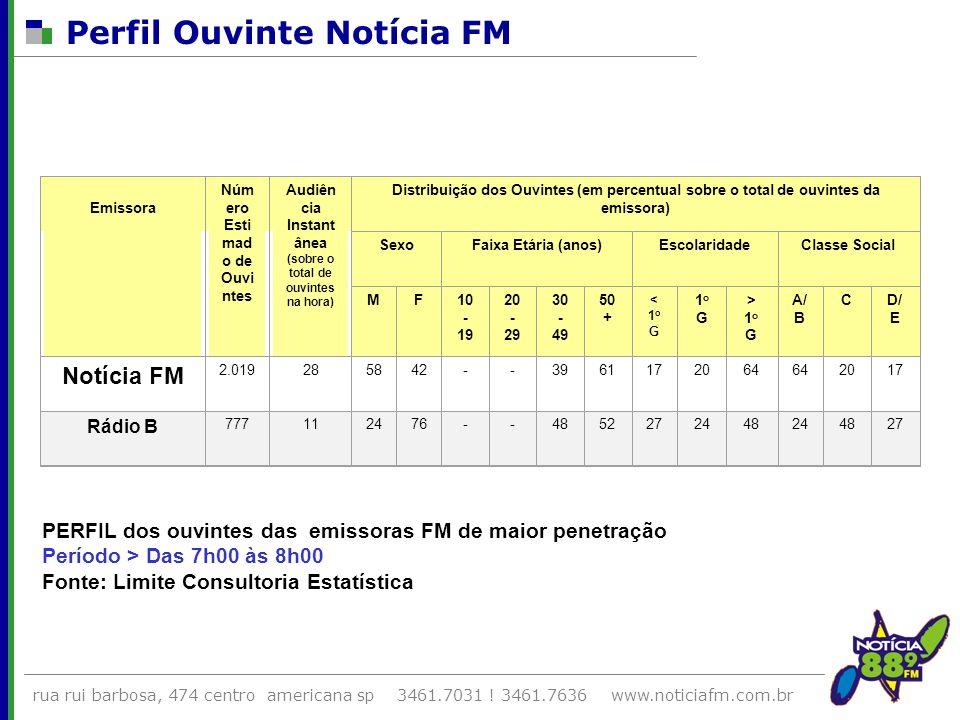 rua rui barbosa, 474 centro americana sp 3461.7031 ! 3461.7636 www.noticiafm.com.br Perfil Ouvinte Notícia FM Emissora Núm ero Esti mad o de Ouvi ntes