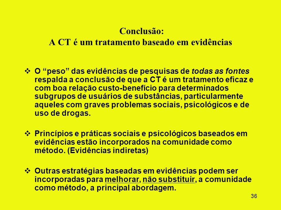 35 Evidências indiretas (práticas e elementos da CT apoiados por pesquisas fora da CT) Aconselhamento de pares; pares como exemplos, monitoramento Con