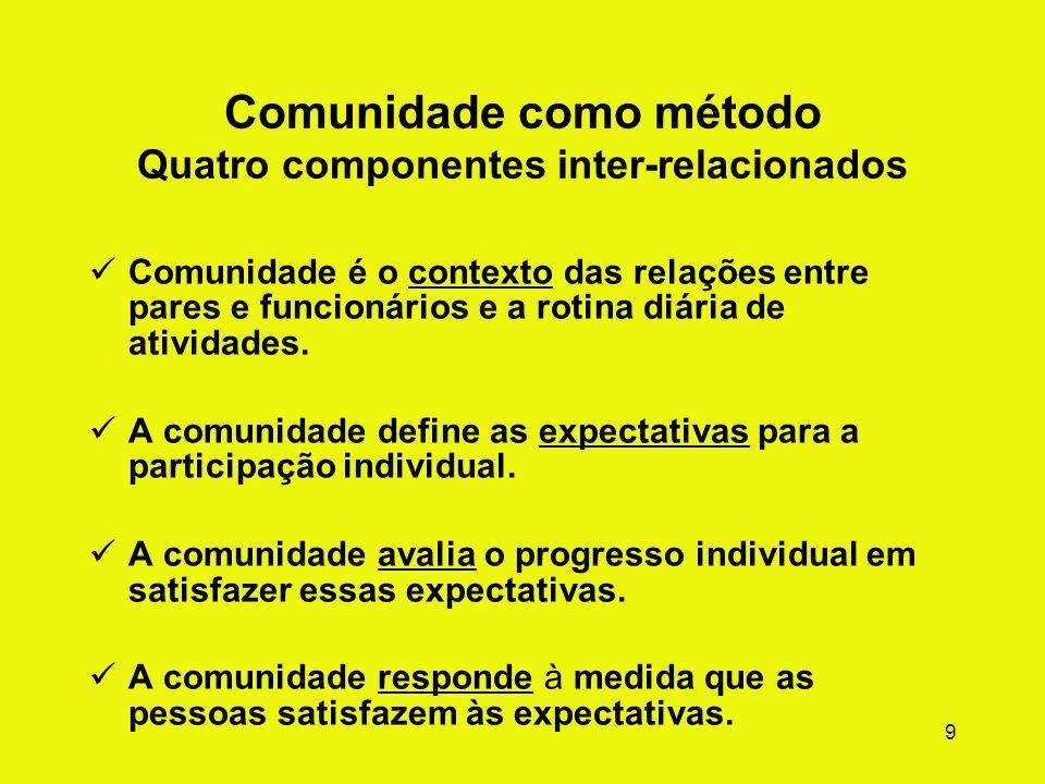 9 Comunidade como método Quatro componentes inter-relacionados Comunidade é o contexto das relações entre pares e funcionários e a rotina diária de atividades.