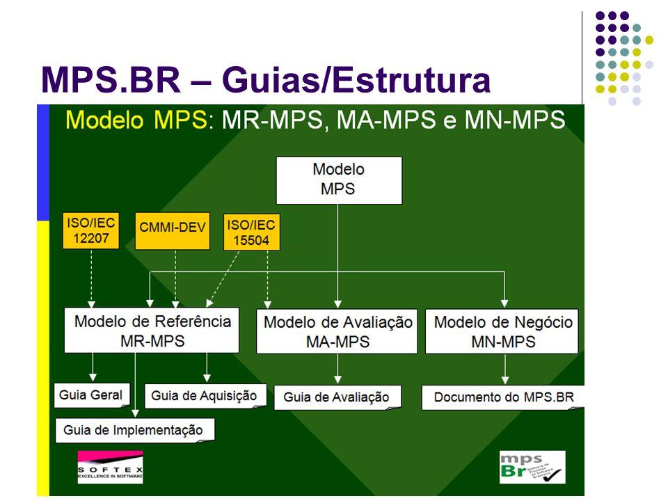 MPS.BR – Guias/Estrutura