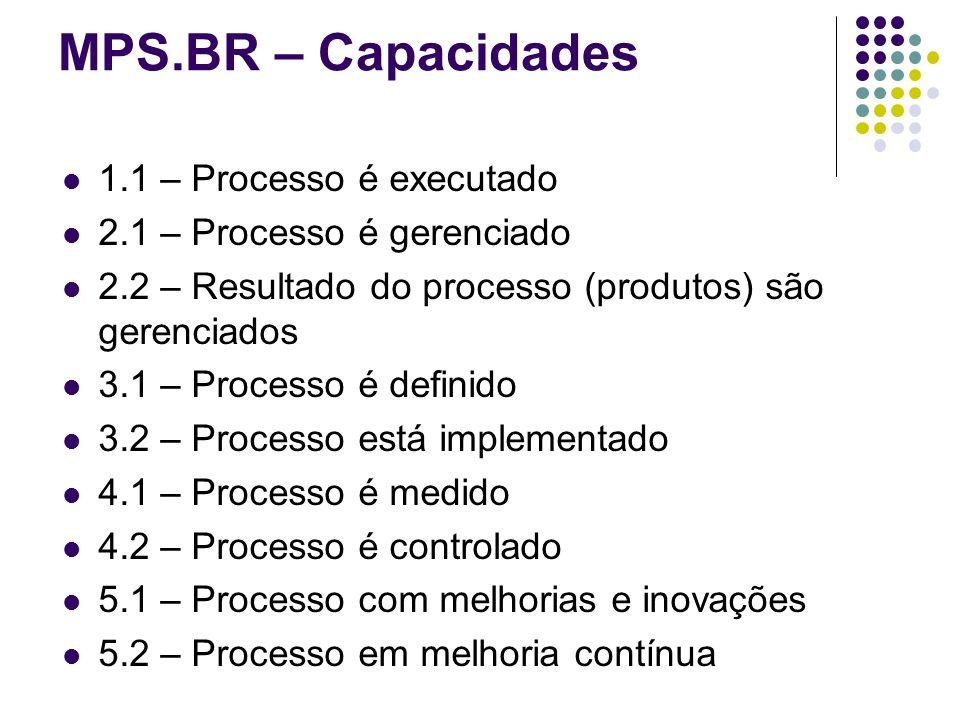 MPS.BR – Capacidades 1.1 – Processo é executado 2.1 – Processo é gerenciado 2.2 – Resultado do processo (produtos) são gerenciados 3.1 – Processo é de