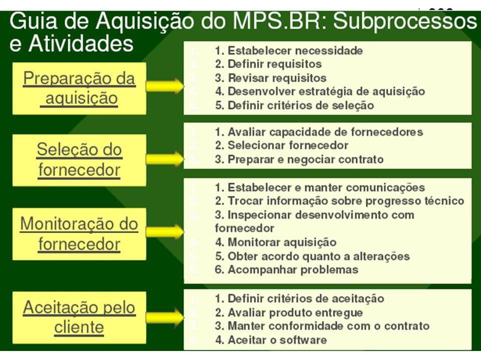 MPS.BR – exemplo Custos
