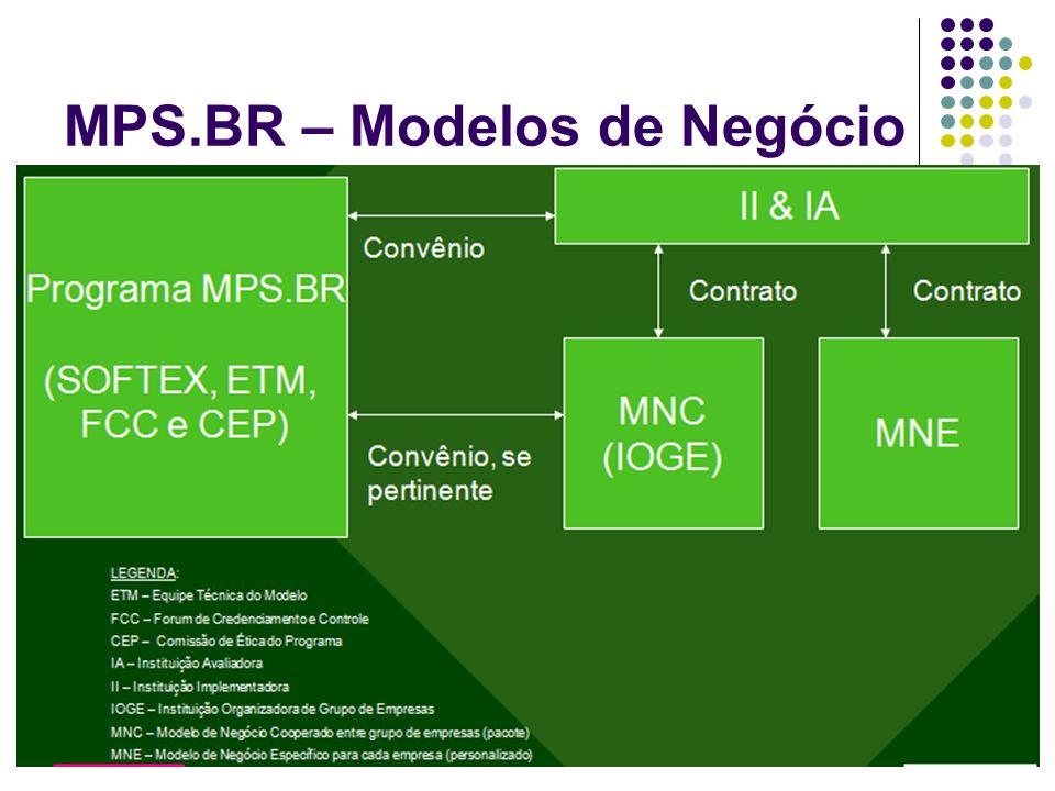 MPS.BR – Modelos de Negócio