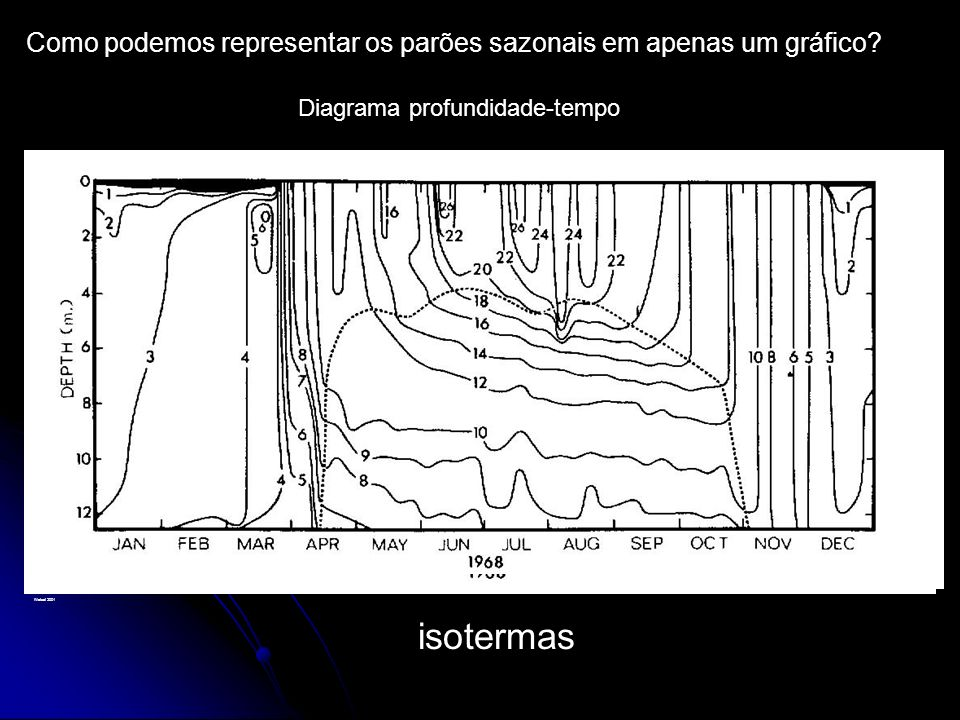 isotermas Como podemos representar os parões sazonais em apenas um gráfico? Diagrama profundidade-tempo Wetzel 2001