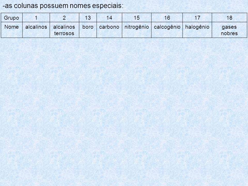 -as colunas possuem nomes especiais: Grupo12131415161718 Nomealcalinosalcalinos terrosos borocarbononitrogêniocalcogêniohalogêniogases nobres