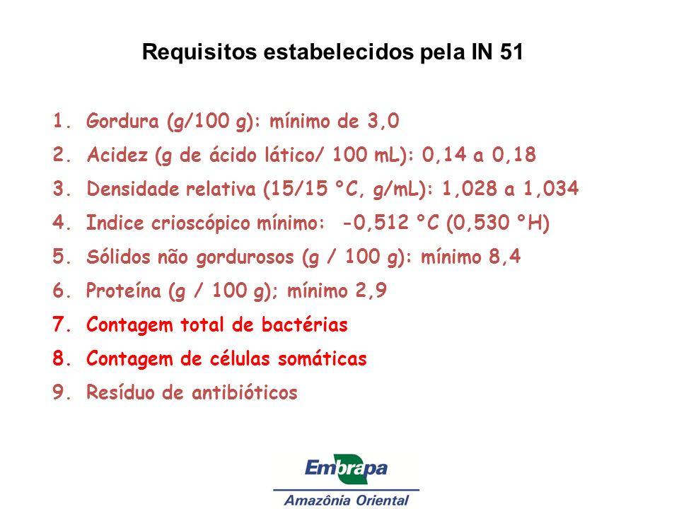 1.Gordura (g/100 g): mínimo de 3,0 2.Acidez (g de ácido lático/ 100 mL): 0,14 a 0,18 3.Densidade relativa (15/15 °C, g/mL): 1,028 a 1,034 4.Indice cri