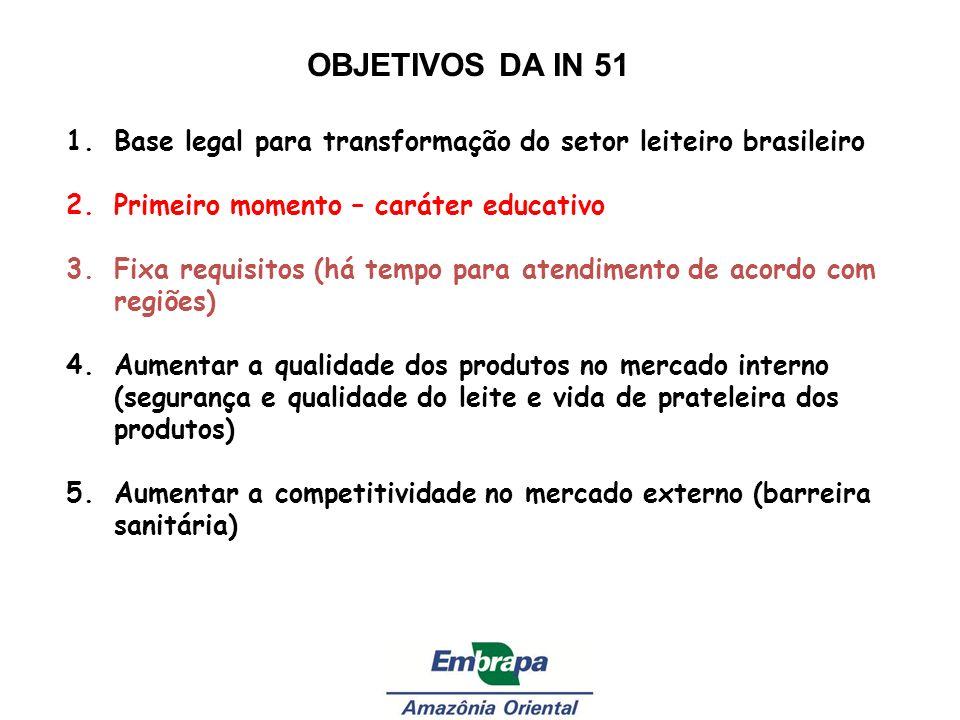 OBJETIVOS DA IN 51 1.Base legal para transformação do setor leiteiro brasileiro 2.Primeiro momento – caráter educativo 3.Fixa requisitos (há tempo par