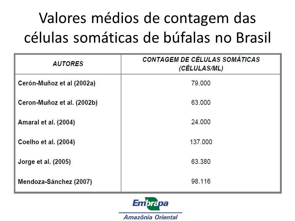 Valores médios de contagem das células somáticas de búfalas no Brasil