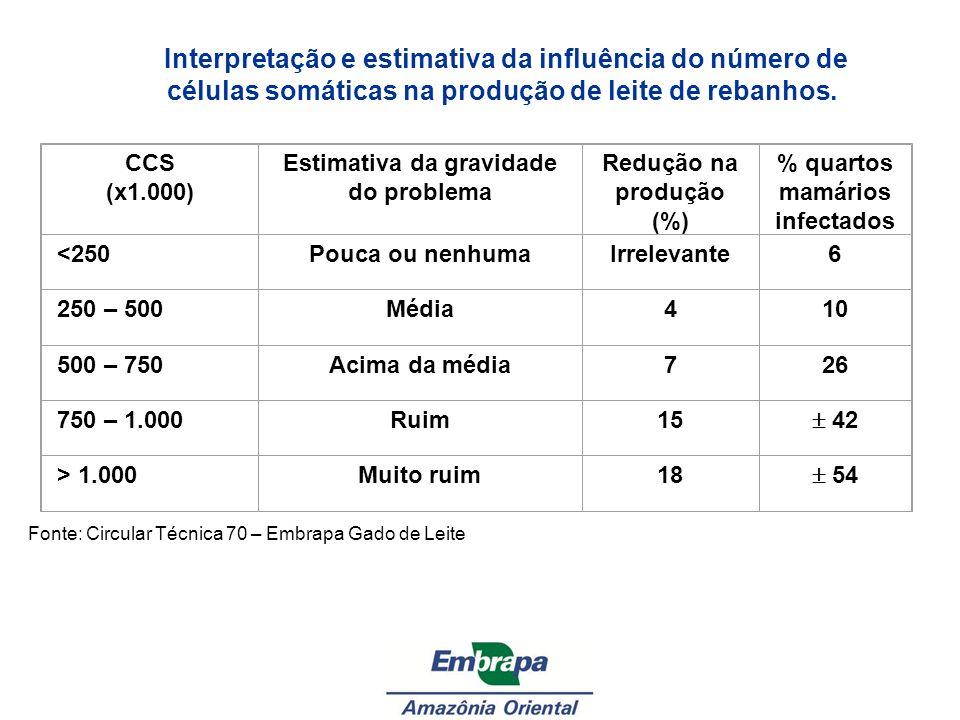 Interpretação e estimativa da influência do número de células somáticas na produção de leite de rebanhos. CCS (x1.000) Estimativa da gravidade do prob