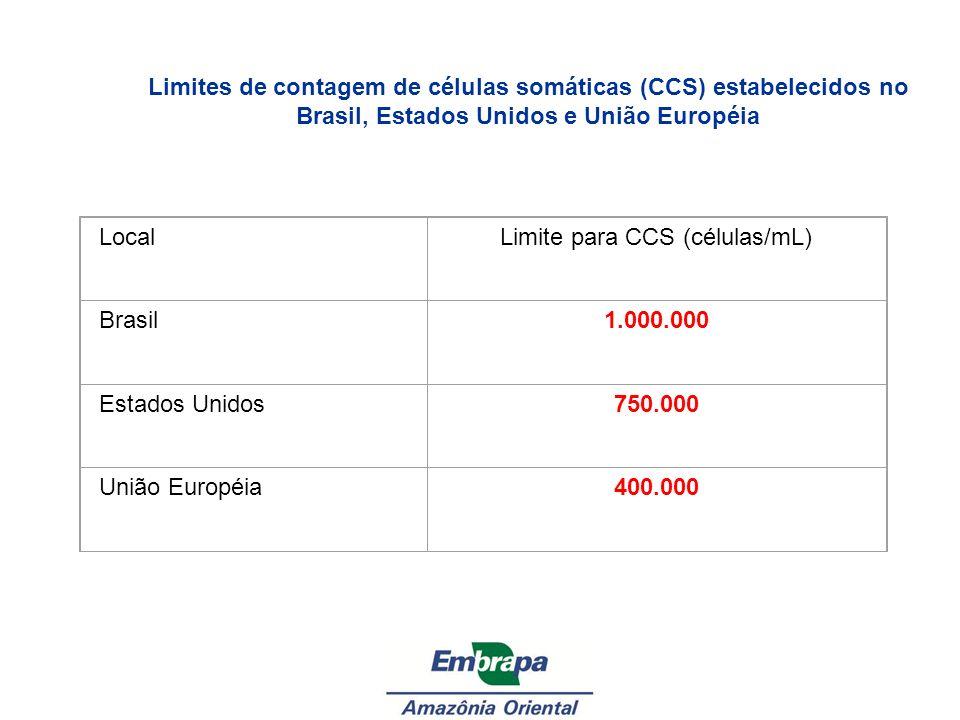 LocalLimite para CCS (células/mL) Brasil1.000.000 Estados Unidos750.000 União Européia400.000 Limites de contagem de células somáticas (CCS) estabelec