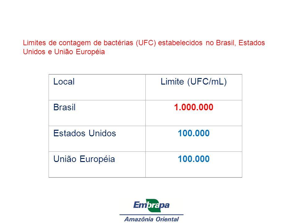 LocalLimite (UFC/mL) Brasil1.000.000 Estados Unidos100.000 União Européia100.000 Limites de contagem de bactérias (UFC) estabelecidos no Brasil, Estad